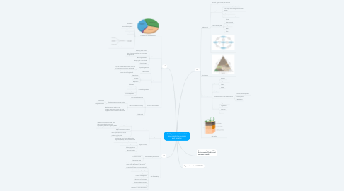 Mind Map: Soil Systems and terrestrial food production systems and societies