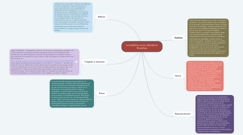Mind Map: La estética como disciplina filosófica