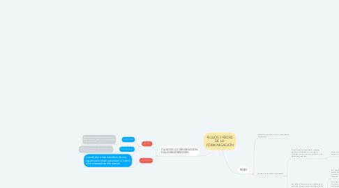 Mind Map: FLUJOS Y REDES DE LA  COMUNICACIÓN