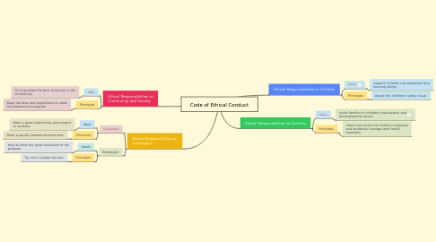 Mind Map: Code of Ethical Conduct