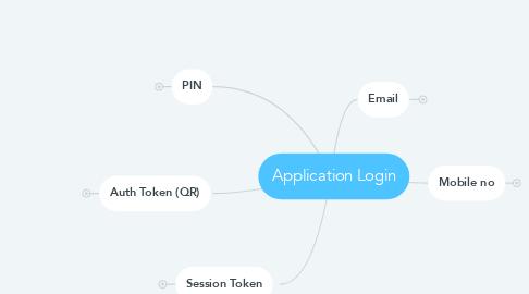 Mind Map: Application Login