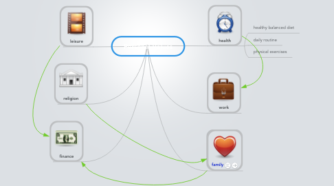 Mind Map: Personal Values