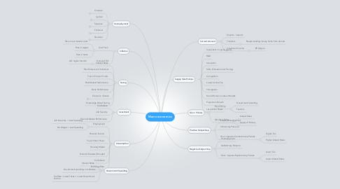 Mind Map: Macroeconomics