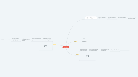 Mind Map: Habits saludables per navegar per internet
