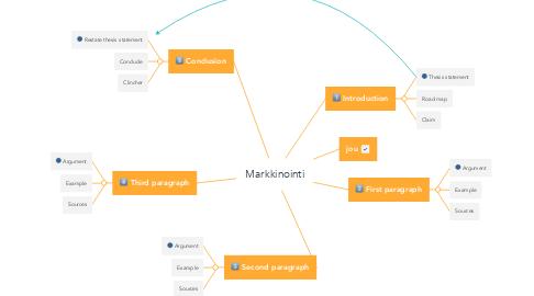 Mind Map: Markkinointi