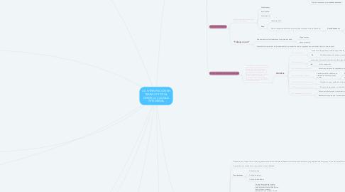 Mind Map: LA INTERVENCIÓN EN TRABAJO SOCIAL DESDE LA CALIDAD INTEGRADA