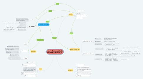 Mind Map: Que és la integració de sistemes d'informació?