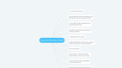 Mind Map: Segurança Alimentar no Brasil