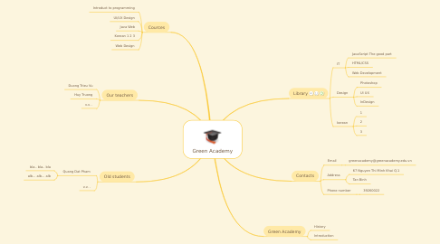 Mind Map: Green Academy
