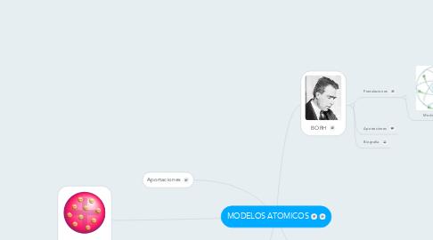 Mind Map: MODELOS ATOMICOS