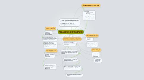Mind Map: PEDAGOGIA DO TRABALHO