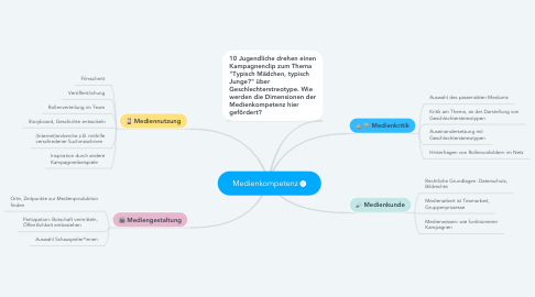 Mind Map: Medienkompetenz