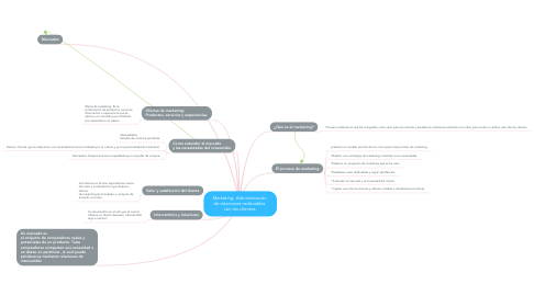 Mind Map: Marketing: Administración  de relaciones redituables  con los clientes.