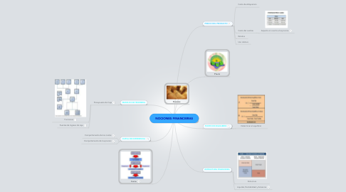 Mind Map: NOCIONES FINANCIERAS