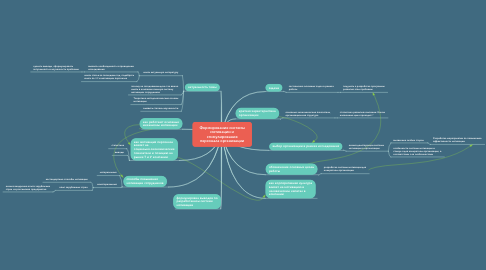 Mind Map: Формирование системы мотивации и стимулирования персонала организации