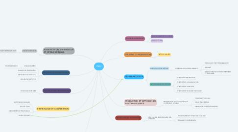 Mind Map: INAI