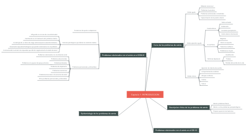 Mind Map: Capitulo 1: INTRODUCCION