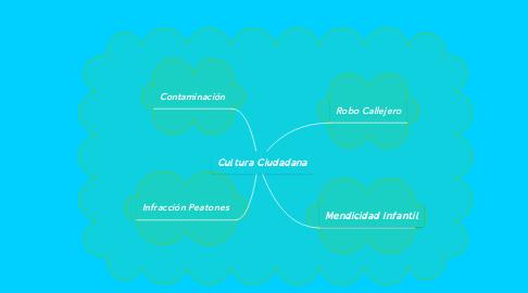 Mind Map: Cultura Ciudadana