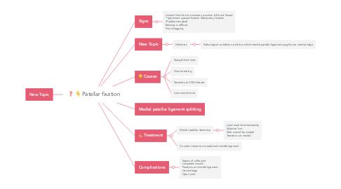 Mind Map: Patellar fixation