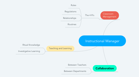 Mind Map: Instructional Manager