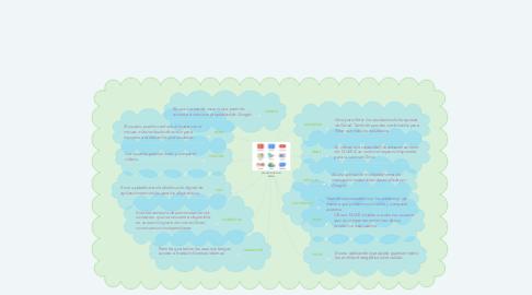 Mind Map: APLICACIONES DEL GMAIL