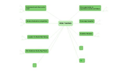 Mind Map: RISK TAKING