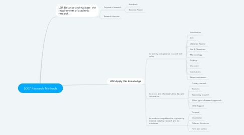 Mind Map: 5007 Research Methods