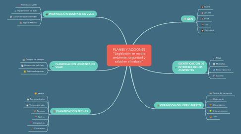 Mind Map: PASEO FAMILIAR