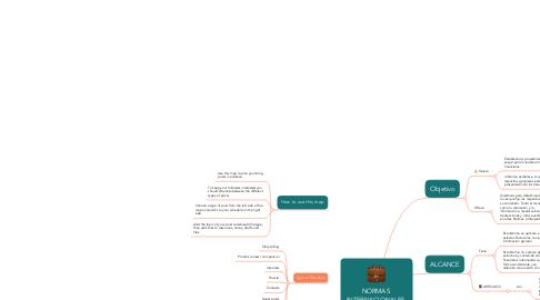 Mind Map: NORMAS  INTERNACIONALES  DE CONTABILIDAD  NIC 1