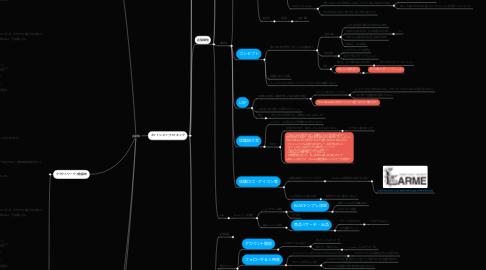 Mind Map: 店舗資料