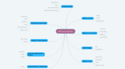 Mind Map: Who may be abused