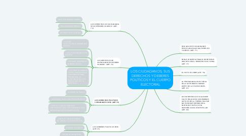 Mind Map: LOS CIUDADANOS, SUS DERECHOS Y DEBERES POLÍTICOS Y EL CUERPO ELECTORAL