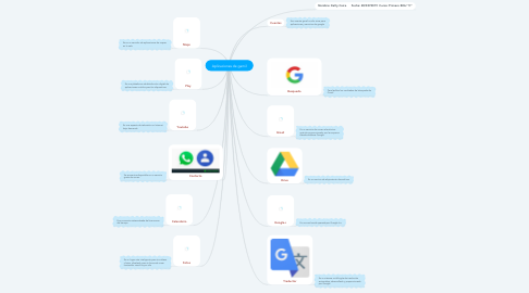 Mind Map: Aplicaciones de gamil