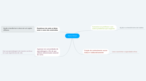 Mind Map: Aluno Virtual