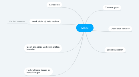Mind Map: Milieu