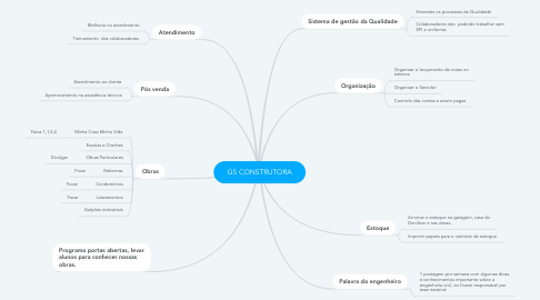 Mind Map: GS CONSTRUTORA