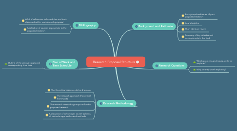 Mind Map: Research Proposal Structure