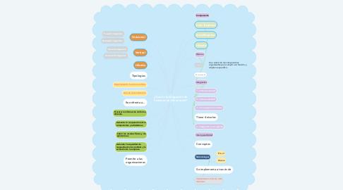 Mind Map: ¿Que es la Integración de Sistemas de Información?