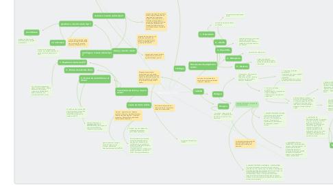 Mind Map: FISIOPATOLOGIA