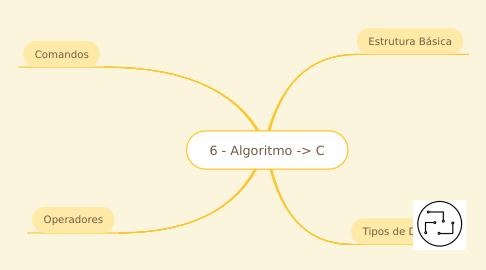 Mind Map: 6 - Algoritmo -> C
