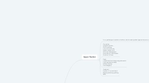 Mind Map: Luxation of patella