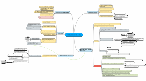 Mind Map: PERONISMO (1943 - 1955)