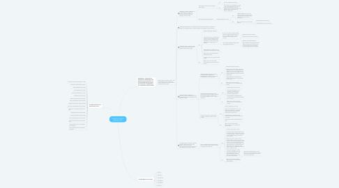 Mind Map: Computer Incidient Response Plan