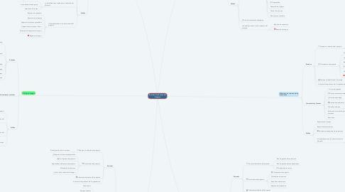 Mind Map: Gestión de los Recurso del Proyecto