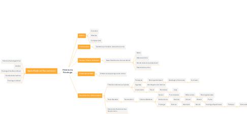 Mind Map: História da Psicologia