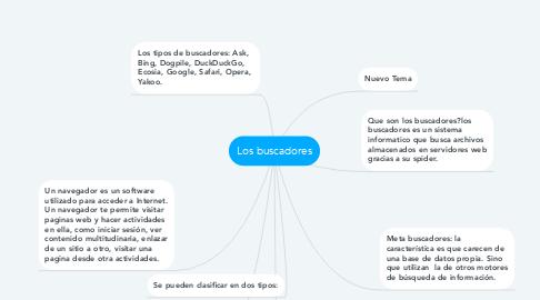 Mind Map: Los buscadores