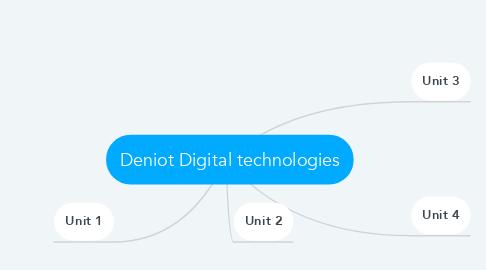 Mind Map: Deniot Digital technologies