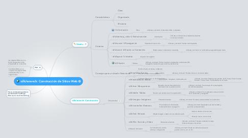 Mind Map: Construcción de Sitios Web