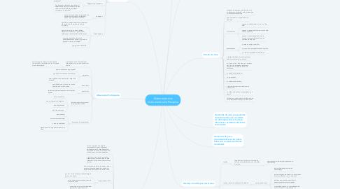 Mind Map: Abordagem cientifica