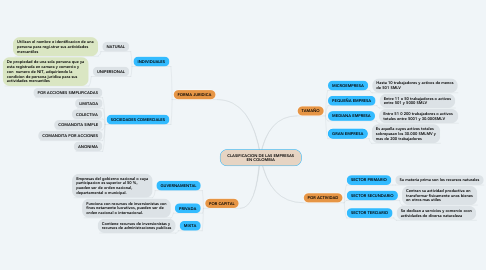 Mind Map: Regresion Lineal